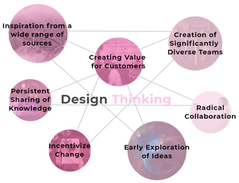 design th