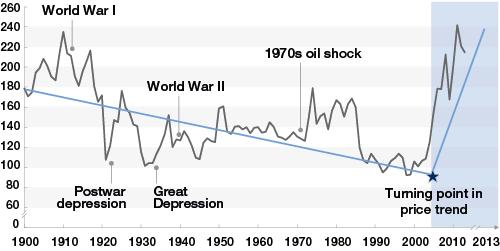 graph economy